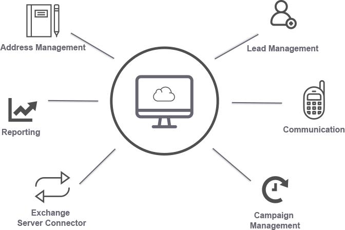 CRM Cloud Online