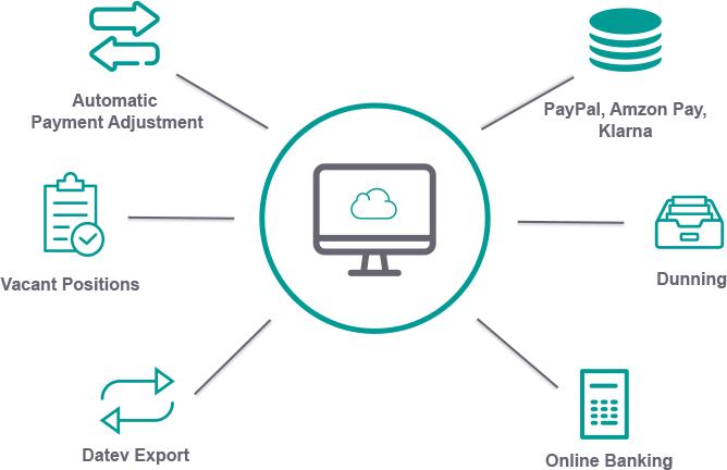 Banking Cloud ERP
