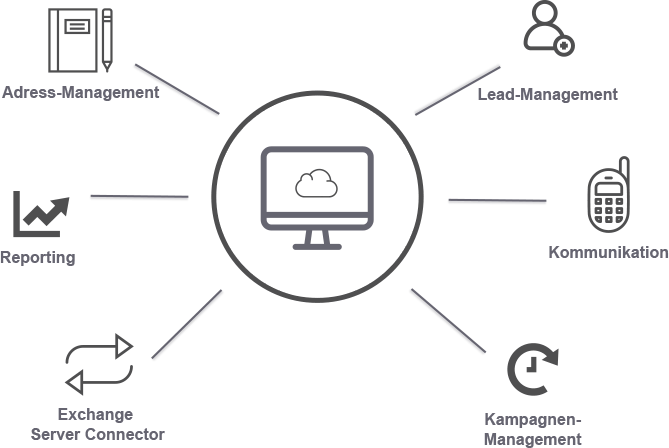 CRM Cloud ERP Online