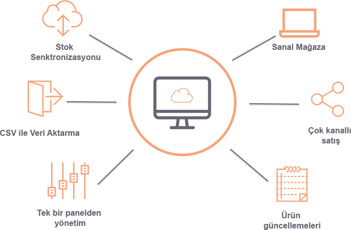 E-ticaret ERP bulut envanter yönetimi