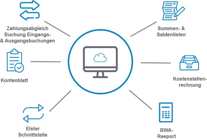 reybex Cloud ERP Finanzbuchhaltung