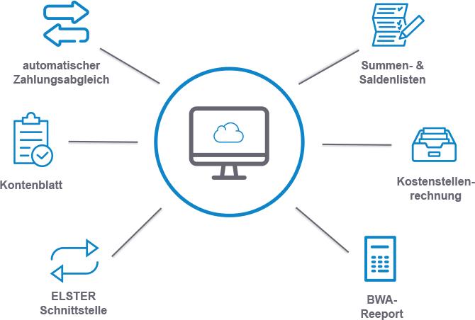 Finanzbuchhaltung Cloud ERP