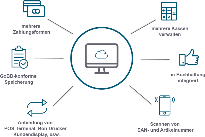 Kasse POS CLoud ERP
