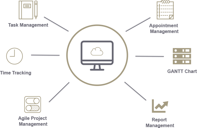 Online Cloud Projektmanagement