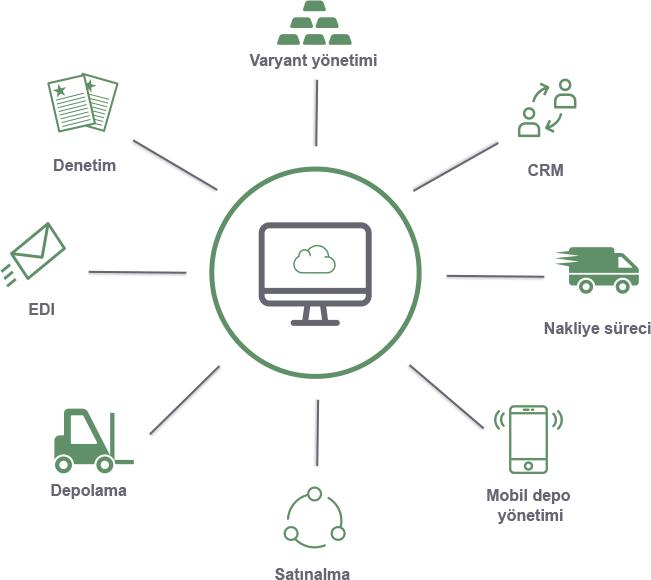Online Cloud ERP komple çözüm