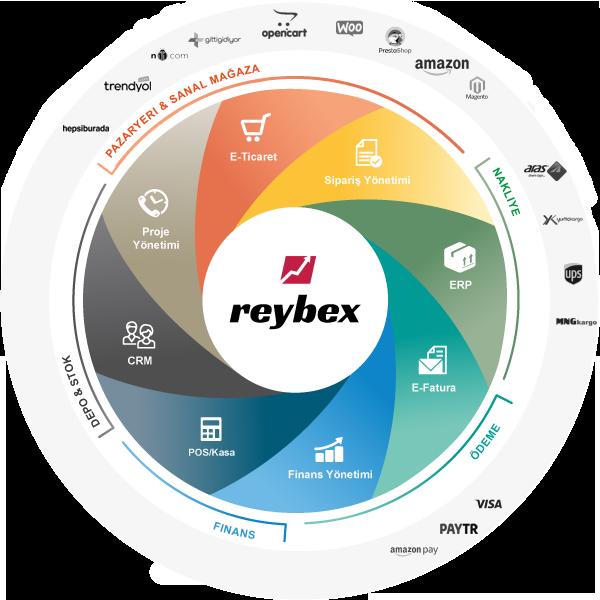 reybex E-Ticaret & Perakende Bulut ERP