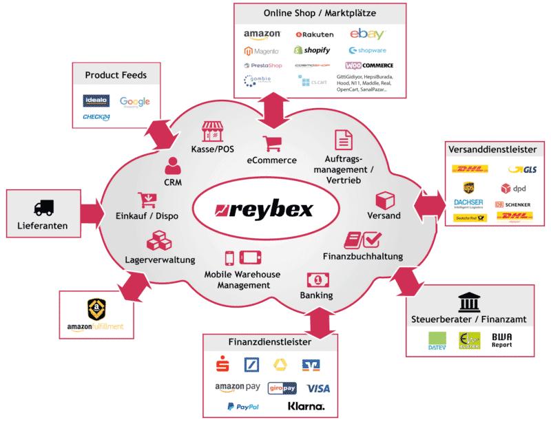 reybex E-Commerce, finanzdienstleister und Shop Schnittstellen
