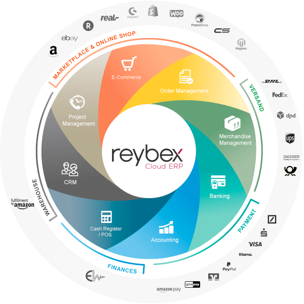 reybex Cloud ERP Interfaces
