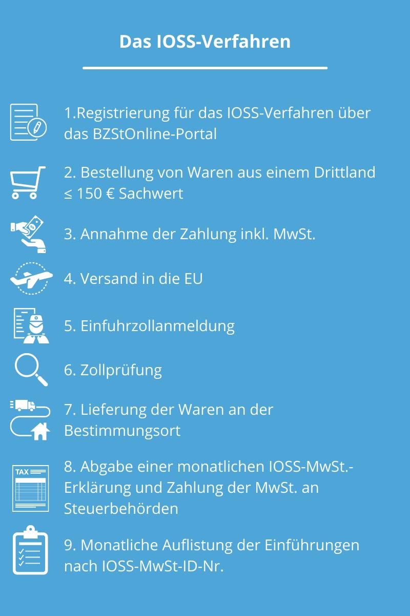 Mehrwertsteuer-Digitalpaket: IOSS-Verfahren