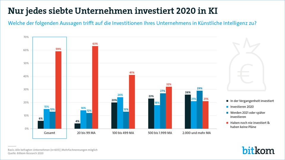 KI Investitionen