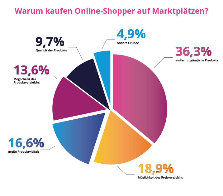Online Marktplätze
