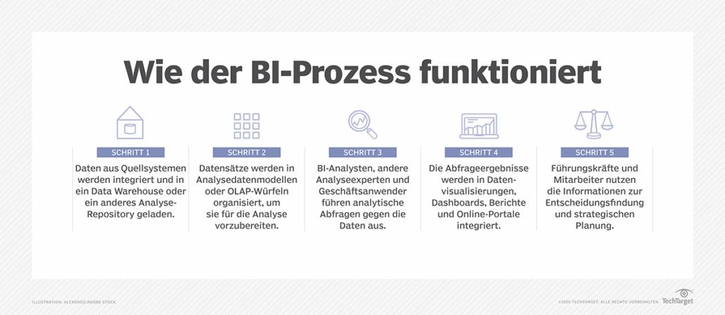 Wie-der-BI-Prozess-funktioniert-deutsch